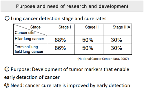 Lung Cancer Blood Test >> Development Of Techniques For The Early Detection Of Cancer By Blood